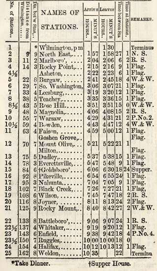 Wilmington & Weldon schedule, 1859